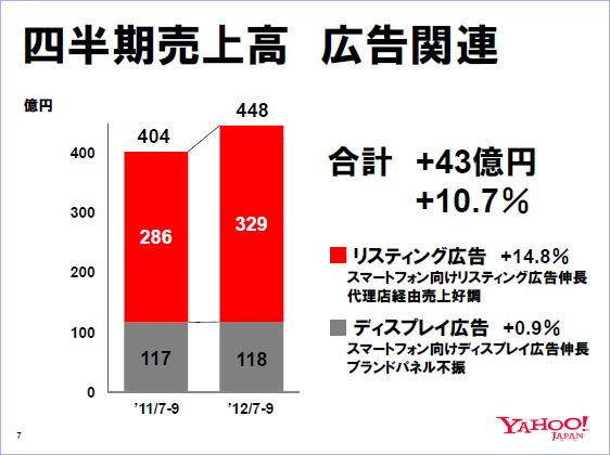 ヤフーの2012年度第2四半期の業績からリスティング広告の現状を再確認