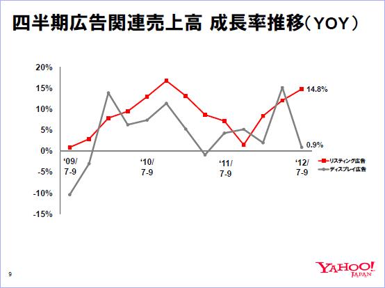 四半期広告関連売上高 成長率推移