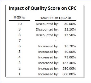 品質スコアがCPCに与える影響