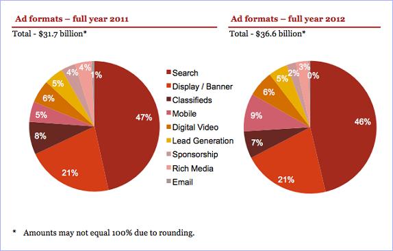 Search Ad Revenues