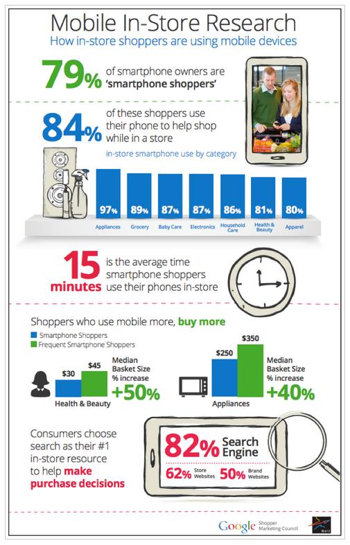 「店内でスマホを活用」という消費者行動に関するGoogleのレポートが明らかにした事実