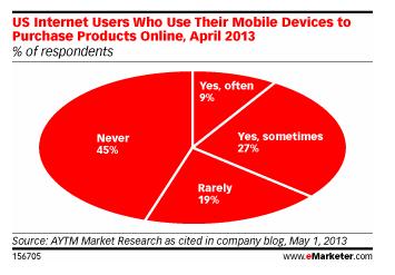 米国では「55%」のスマホユーザーが「モバイルショッピング」を経験済み
