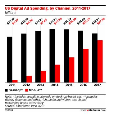 じぇじぇじぇ!モバイル広告費の伸び率がイケてるしヤバい