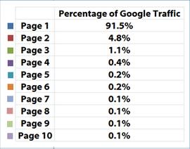 Google検索結果「ページ別」トラフィックシェア