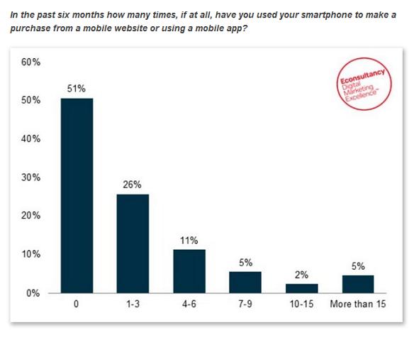 スマホユーザーの「49%」はネット通販の利用経験あり、という英国の調査データ