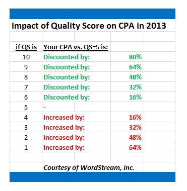 「品質スコア」がCPAに与える影響を数値化してみた結果
