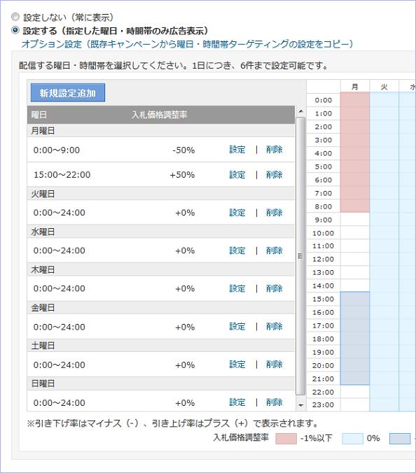 スポンサードサーチ「曜日・時間帯」の「入札価格調整率」について