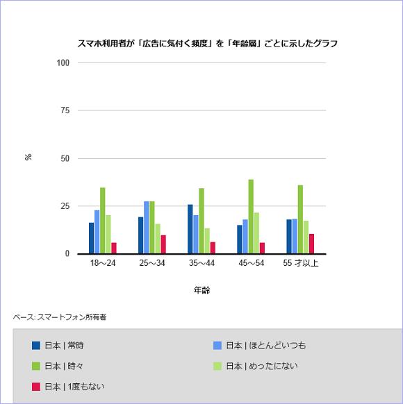 スマホ利用者が「広告に気付く頻度」を「年齢層」ごとに示したグラフ
