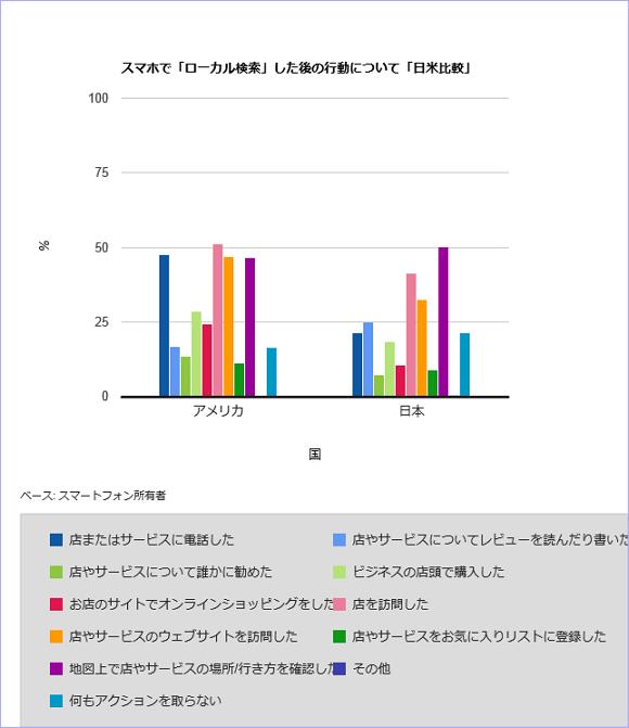 スマホで「ローカル検索」した後の行動について「日米比較」