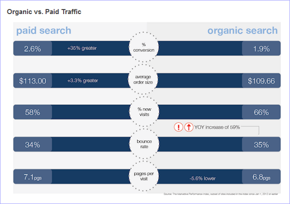 「検索連動型広告」と「自然検索」のトラフィックデータを比較