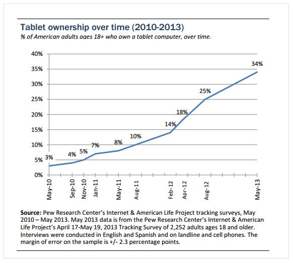 タブレット端末の「所有率」に関する米国の調査データ
