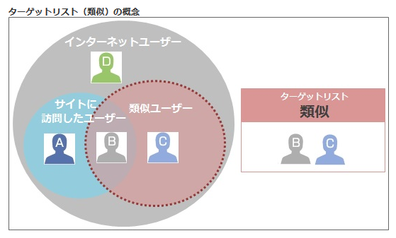 YDNサイトリターゲティングの「類似ユーザー」広告配信に関する注意点