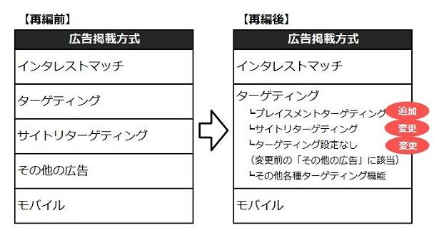 YDNに待望の「プレイスメントターゲティング」機能が実装キター!!