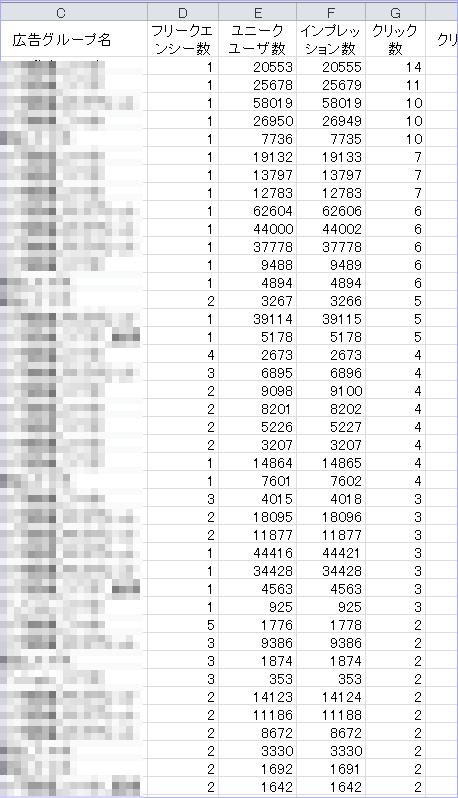 YDNのレポート種別に追加された「フリークエンシーレポート」が超便利!