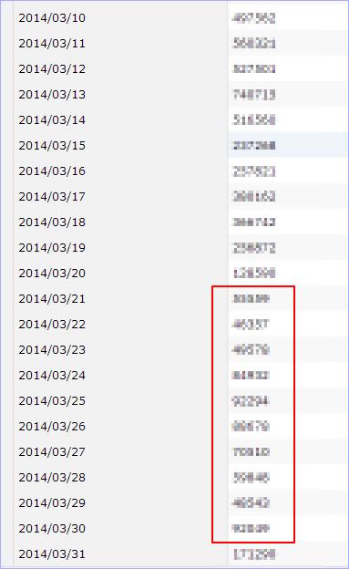 3月後半のYDN「インプレッション激減」を放置してたら自然回復した件