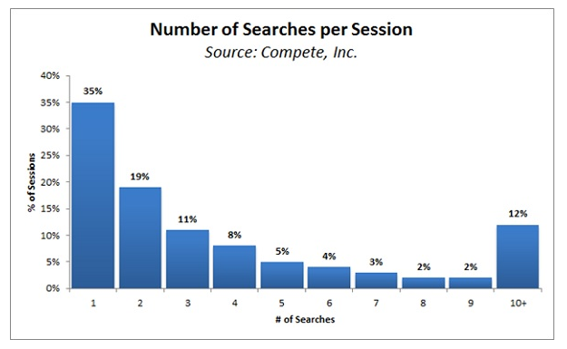 ネットユーザーは「何度も検索する」という事実を前提にキーワード広告を打つ