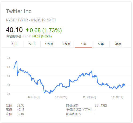 twitter 株価