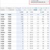 スポンサードサーチ「検索クエリー」データも「6時間反映」が可能になった模様