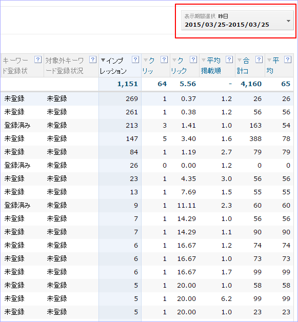 スポンサードサーチの「検索クエリー」前日データ