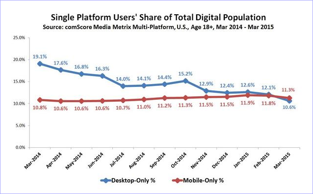 Number of Mobile-Only Internet Users Now Exceeds Desktop-Only in the U.S.