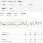 Googleが「検索アナリティクスレポート(ベータ版)」の一般公開を開始